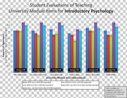 Psychology Chart Graph Of A Function Qualitative Research Psychology Bar