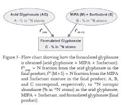 15n Labeled Glyphosate Synthesis And Its Practical Effectiveness