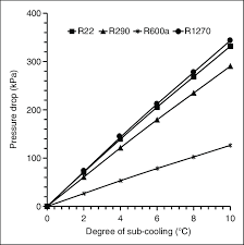 R437a Pressure Temperature Chart Variation Of Pressure Drop With Degree Of Sub Cooling At 40