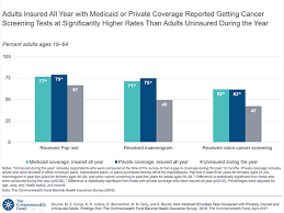 Medicaid Comparison Chart Medicaid Enrollees Compare Insured Uninsured Biennial