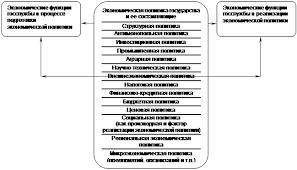 Управление Зарубежный опыт подготовки государственных служащих  Классификация экономических функций института государственной службы по составляющим экономической политики