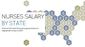 nurse salary by state which us states pay the best