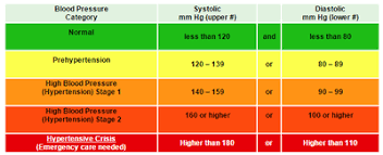 Are Your Blood Pressure Levels Normal Or Dangerous Enkimd