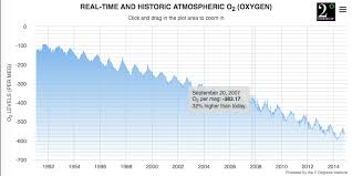 Oxygen Saturation Rate Chart Historical Global Atmospheric Oxygen Levels Graph Widget