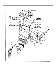 Fig 15 schematic diagram of typical in line engine lubricating for ford 4 9 engine diagram jet