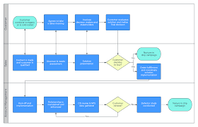 Business Sales Process Chart Sales Cycle Flowchart Process Map Sales Process Map Diagram