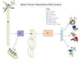 wind turbine design plans