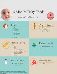 Introducing New Foods To Baby Chart 6 Months Baby Food Chart With Indian Baby Food Recipes
