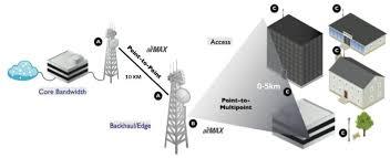 Cara nembak wifi jarak jauh. Memiih Radio Wireless Ubnt Untuk Jaringan Isp Rt Rw Net