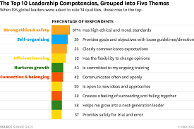 The Most Important Leadership Competencies According To