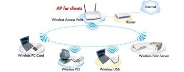 ugl2454 apa a typical wireless lan can be setup by the standard access point all kinds of wireless clients can be connected the ap s ethernet port then connected to a