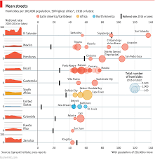 The World S Most Dangerous Cities Daily Chart