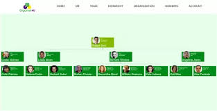 What Is A Good Tool To Create A Web Based Company Org Chart