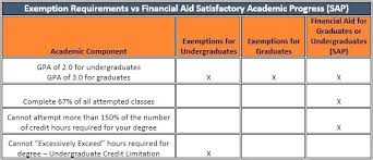 Gpa Chart college gpa requirements chart – careeredge.info