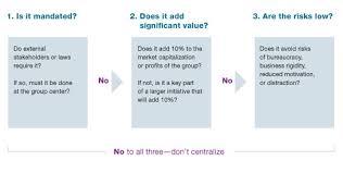 Centralization Vs Decentralization Making Better Choices