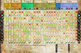 50 Efficient Monster Hunter World Monster Weak Point Chart