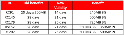 Airtel Hikes 3g Data Tariff Again Reduces Data Validity From