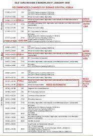 Bandplan Amateur Radio Iaru Region 2 International