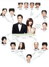 Lie To Me Korean Drama Relationship Correlation Chart I