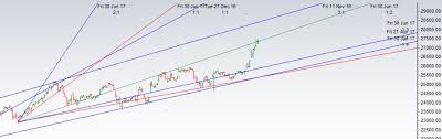 Bank Nifty Analysis For Feb Series Brameshs Technical