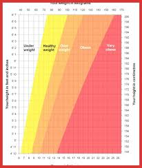 Nhs Bmi Height Chart Unique Male Weight Chart Types Of Letter