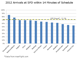 Sfo Needs To Be Fixed One Way Or Another Cranky Flier