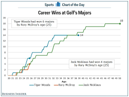 Tiger Vs Jack Chart Rory Mcilroy Has A Better Chance To Catch Jack Nicklaus Than