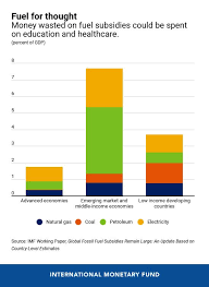 Healthcare Subsidy Chart 2018 Fuel For Thought Ditch The Subsidies Imf Blog