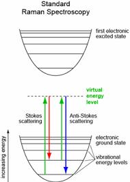 Uv Raman Spectroscopy Semrock
