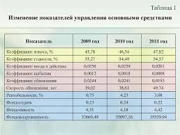 Управление активами предприятия и рекомендации по оптимизации их  Изменение показателей управления основными средствами Показатель 2009 год 2010 год 2011 год Коэффициент износа %