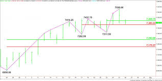 Nasdaq Future Index Charts E Mini Nasdaq 100 Index Nq Futures Technical Analysis