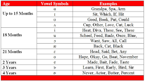 Speech Sound Development Chart All Letter Sounds By Age