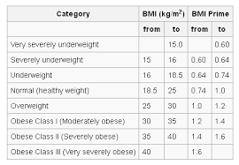 Ideal Body Mass Index Chart Determine Your Ideal Weight By Calculating Your Body Mass