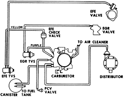 repair guides vacuum diagrams vacuum diagrams autozone com 17 vacuum hose diagram for 1977 v8 engines 350 cu in 4 bbl carburetor federal