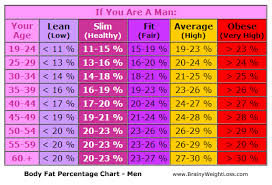 Men S Body Fat Chart Fat Percentage Chart Depending On Your Age And