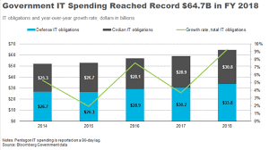 2018 Federal Civilian Pay Chart The Federal It Market Grew By 10 Percent In Fiscal 2018