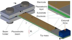 electrode coverage optimization for piezoelectric energy harvesting electrode coverage optimization for piezoelectric energy harvesting from tip excitation