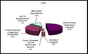 Дипломная работа Анализ оборачиваемости оборотных активов и  В параграфе 2 1 фрагментарно были исследованы оборотные активы рассчитаны показатели структуры и динамики за анализируемый период