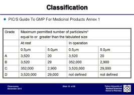 Clean Room Classifications Chart Cleanroom Classification Design And