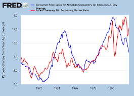 One Year Treasury Bill Rates Vs The Cpi 1970 1981