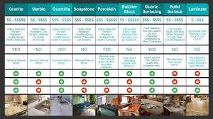 Countertop Comparison Chart Kitchen Countertops Prices