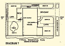 sprinkler irrigation design typical residential sprinkler grouping plan diagram 7 jpg