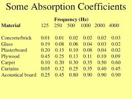 Acoustic Absorption Coefficient Chart Acoustic Sound And Noise Control