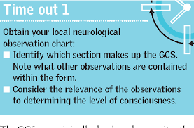 Neurological Observation Chart Pdf The Glasgow Coma Scale And Other Neurological