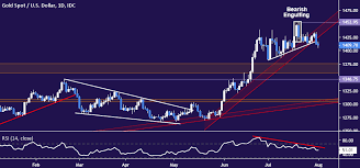 Crude Oil And Gold Prices May Fall Further On Boe Rate Decision