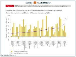 Chart Of The Day The Stock Market Is Not The Economy