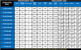 Foam Density Chart Flexible Expandable Molding Foam Applications And Uses
