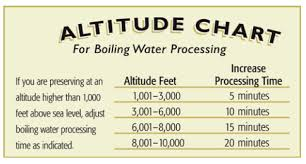 Ball Canning Altitude Chart Adjust For High Altitude Canning