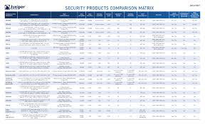 Security Product Comparison Chart Manualzz Com