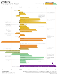 Lifespan Chart What Could Really Increase Your Life Expectancy Lifespan